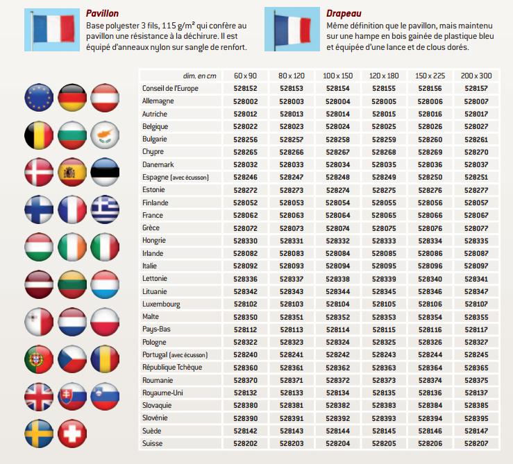 Références des drapeaux et pavillons de l'union europeenne